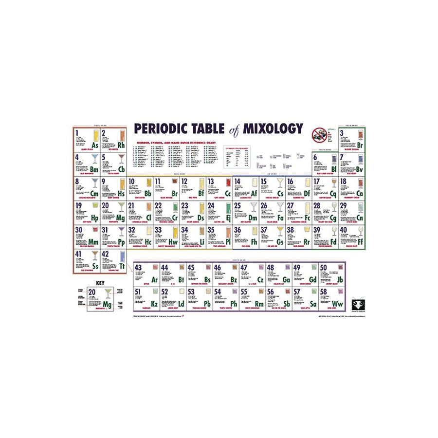 Periodic table of mixology poster posters buy now in the shop periodic table of mixology gamestrikefo Choice Image
